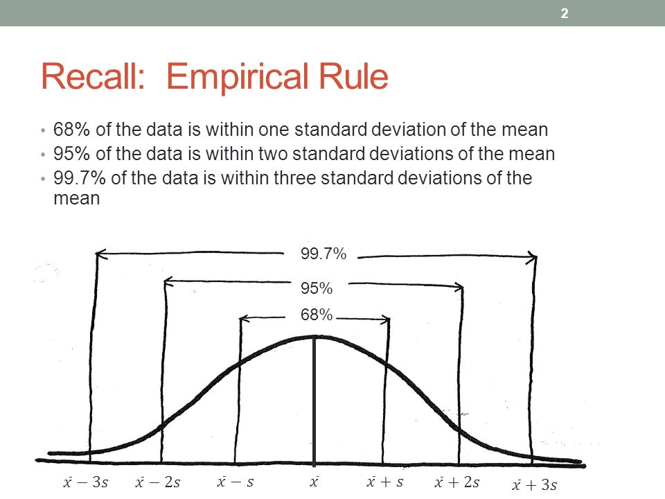 Recall: Empirical Rule