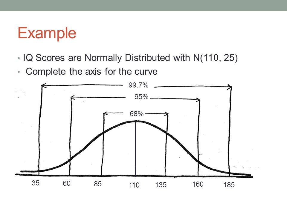 Example IQ Scores are Normally Distributed with N(110, 25)