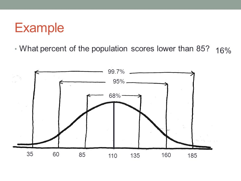 Example What percent of the population scores lower than 85 16% 99.7%