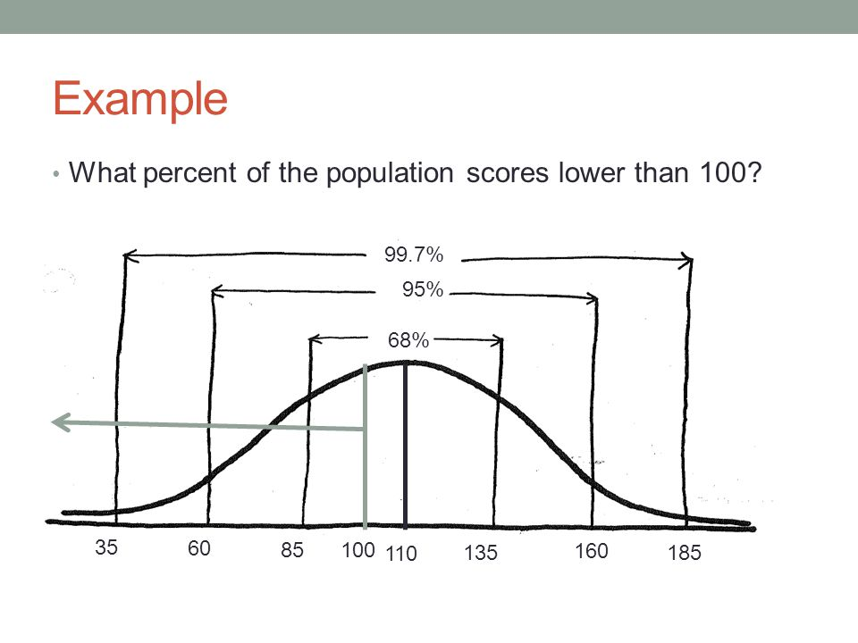 Example What percent of the population scores lower than 100 99.7%