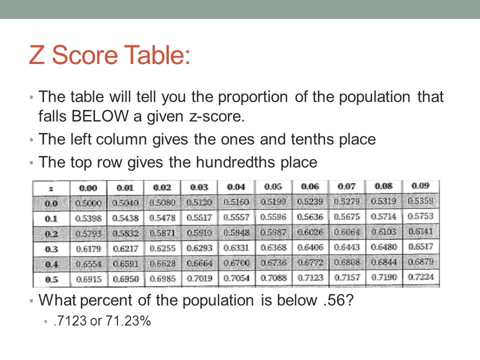 Z Score Table: The table will tell you the proportion of the population that falls BELOW a given z-score.