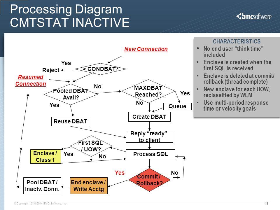 Processing Diagram CMTSTAT INACTIVE