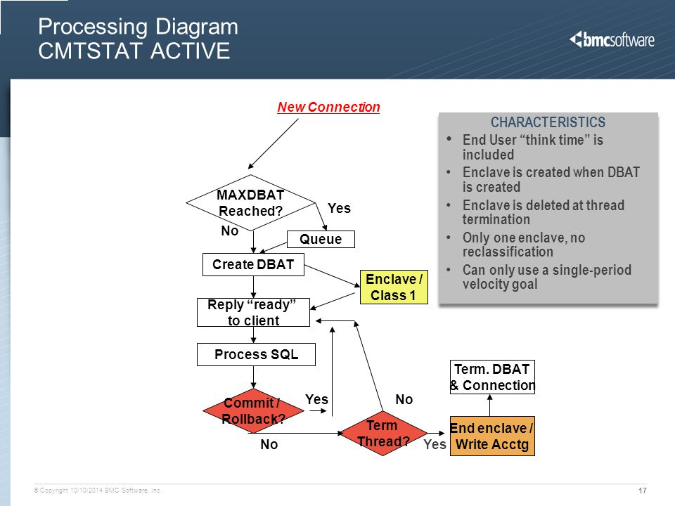 Processing Diagram CMTSTAT ACTIVE