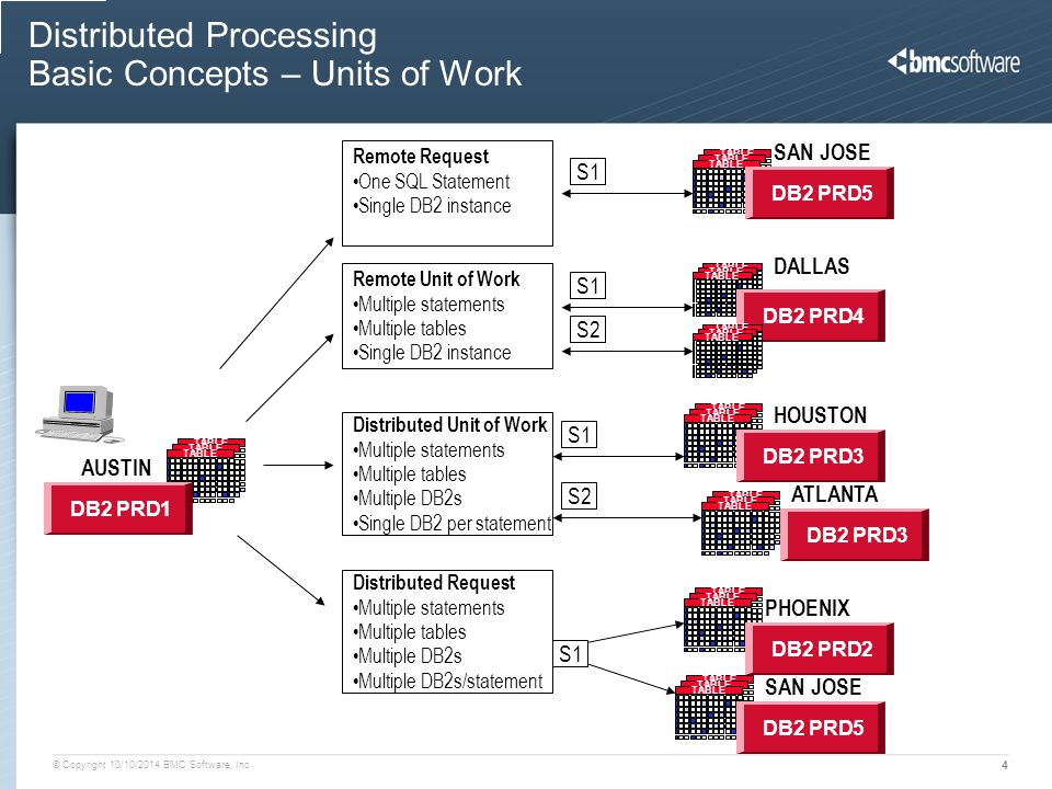 Distributed Processing Basic Concepts – Units of Work