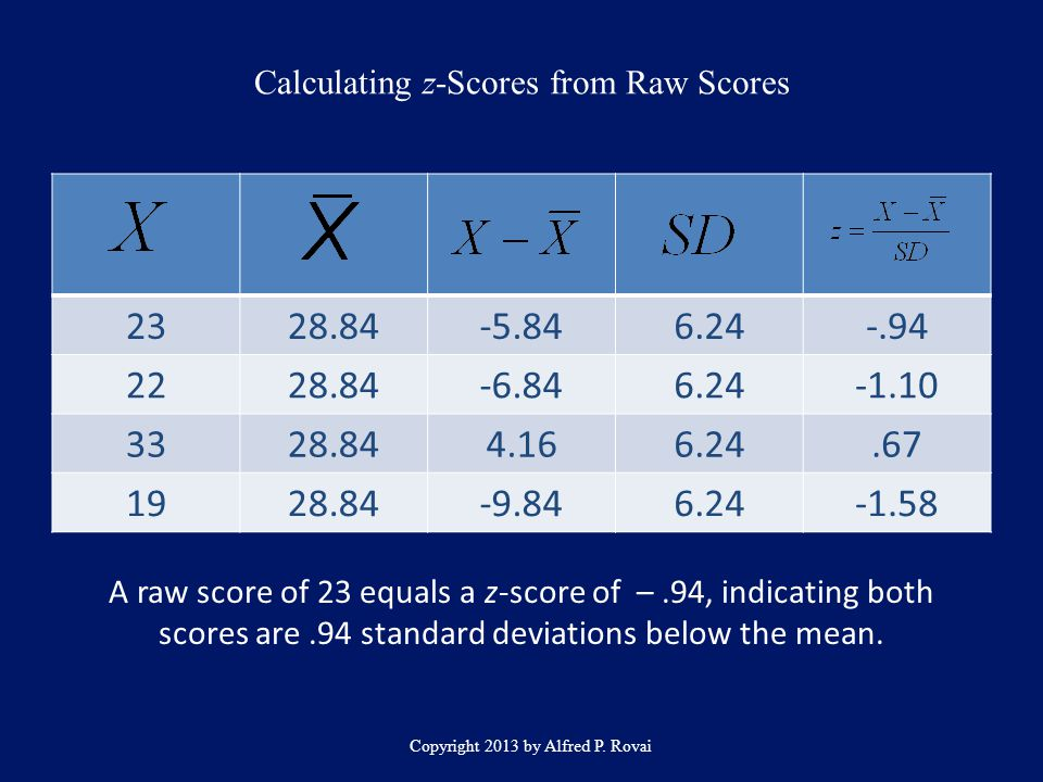 Calculating z-Scores from Raw Scores