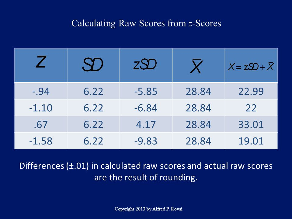 Calculating Raw Scores from z-Scores