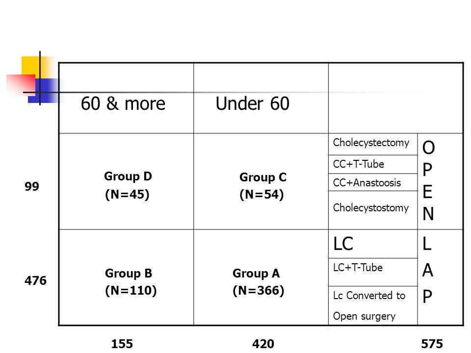 60 & more Under 60 Group D O P E N LC L A P (N=45) Group C (N=54)