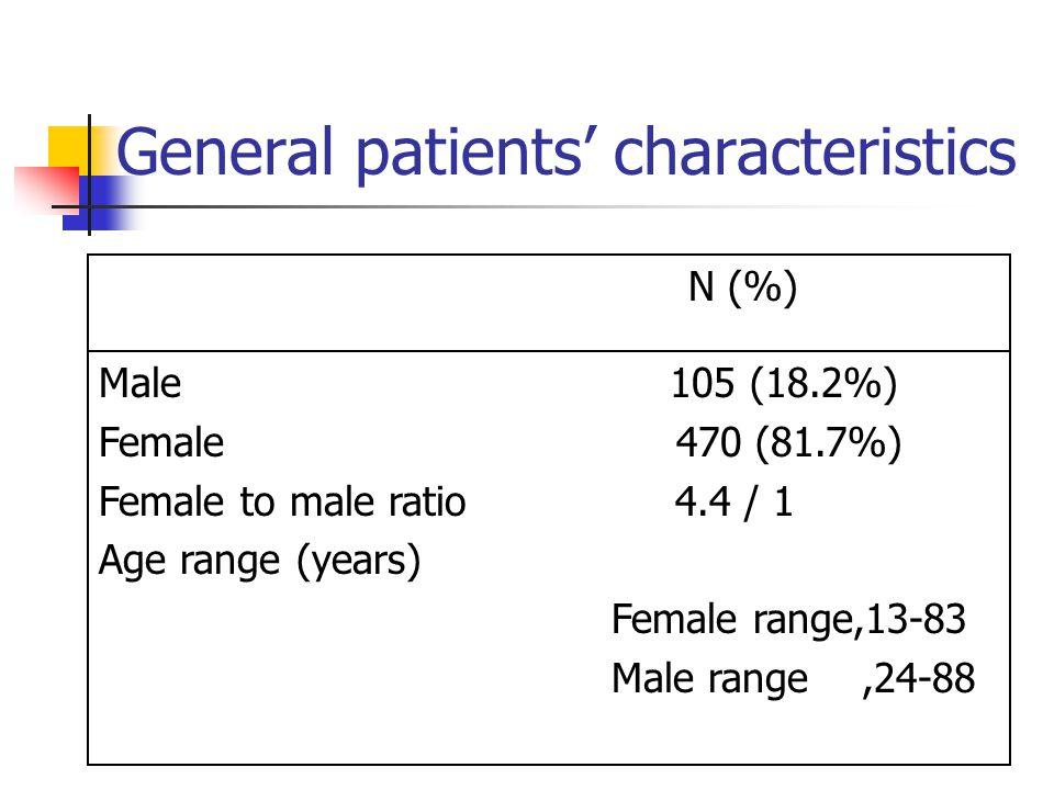 General patients' characteristics