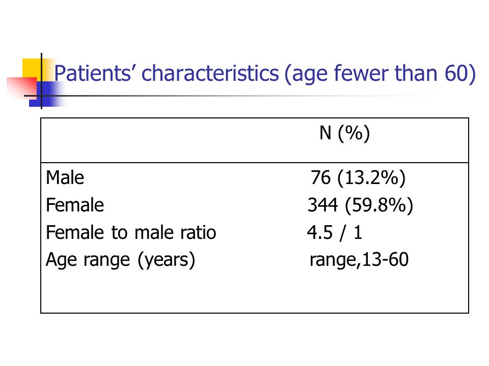 Patients' characteristics (age fewer than 60)