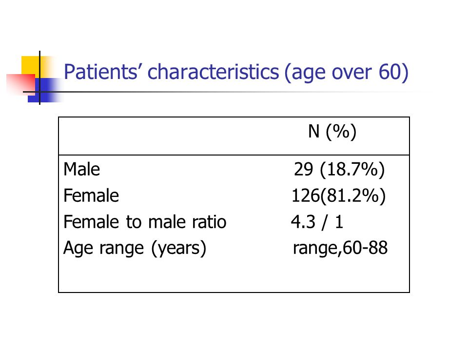 Patients' characteristics (age over 60)