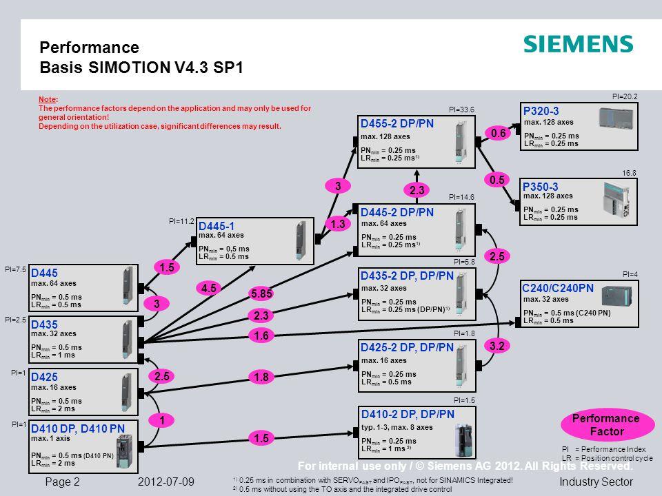 Performance Basis SIMOTION V4.3 SP1