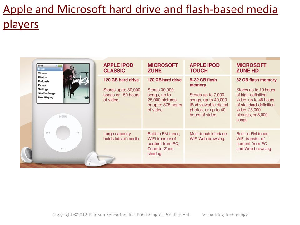 Apple and Microsoft hard drive and flash-based media players