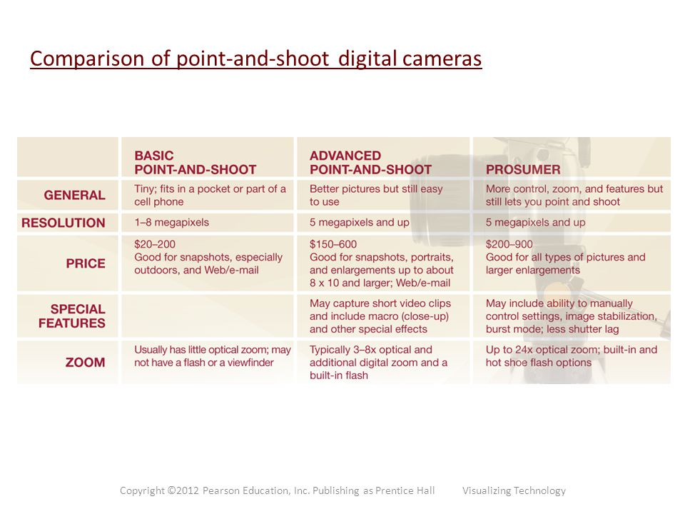 Comparison of point-and-shoot digital cameras