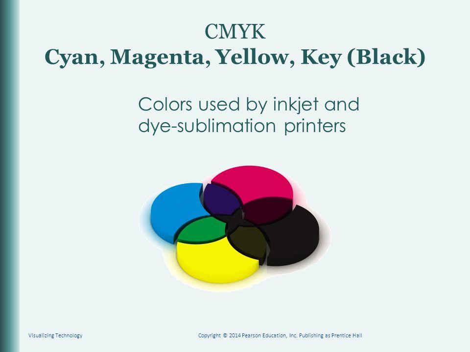 CMYK Cyan, Magenta, Yellow, Key (Black)