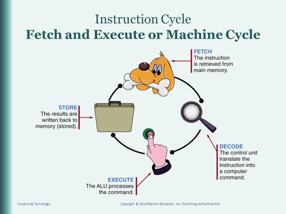 Instruction Cycle Fetch and Execute or Machine Cycle
