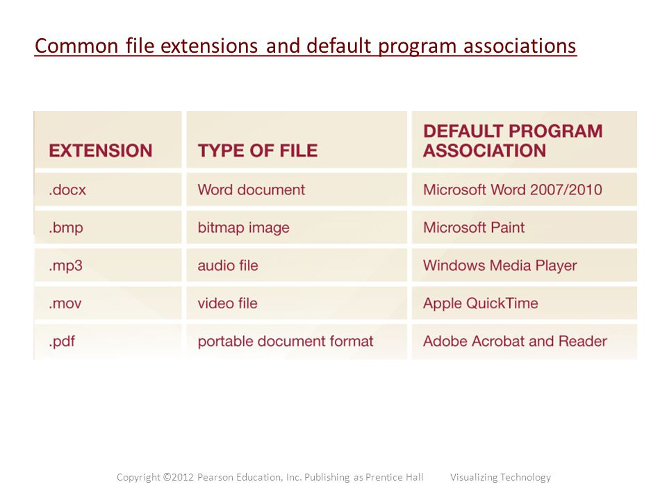 Common file extensions and default program associations