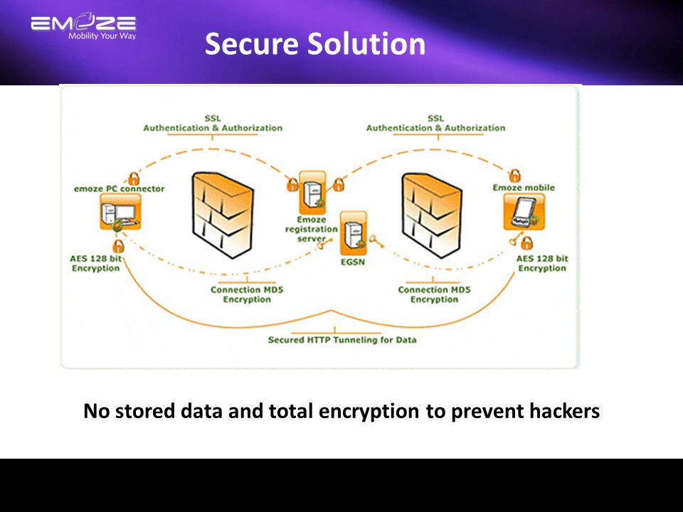 No stored data and total encryption to prevent hackers