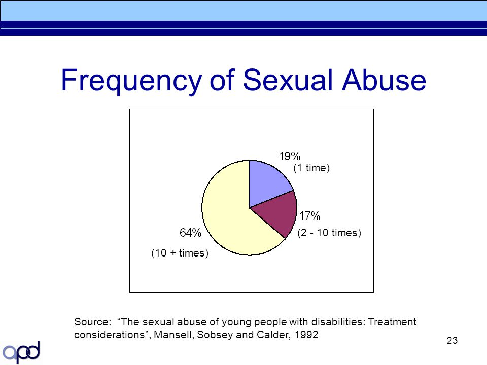 Frequency of Sexual Abuse