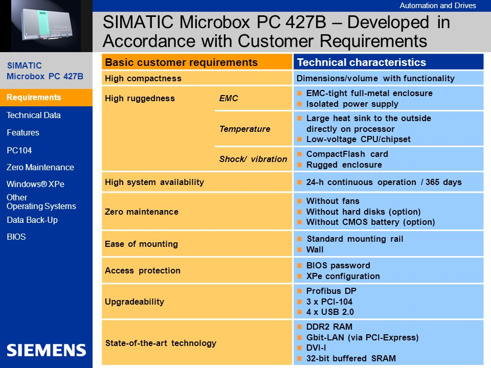 SIMATIC Microbox PC 427B – Developed in Accordance with Customer Requirements