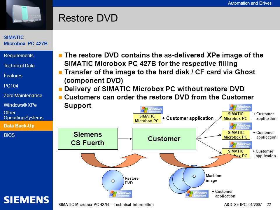 Restore DVD The restore DVD contains the as-delivered XPe image of the SIMATIC Microbox PC 427B for the respective filling.