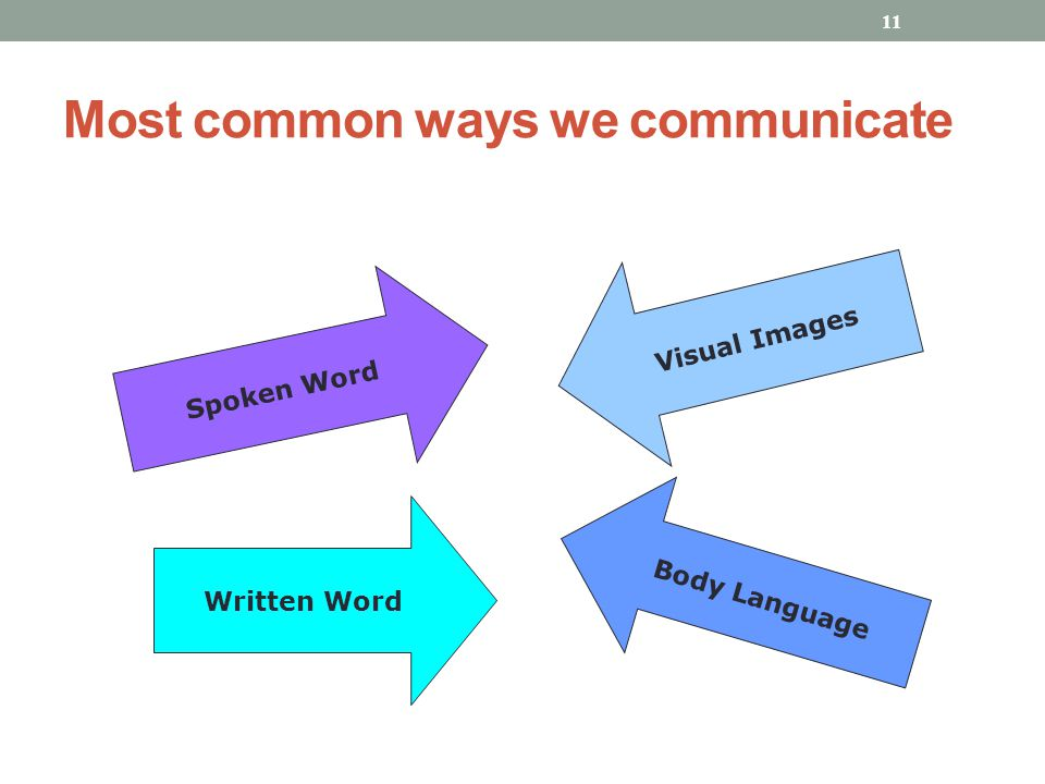 Most common ways we communicate