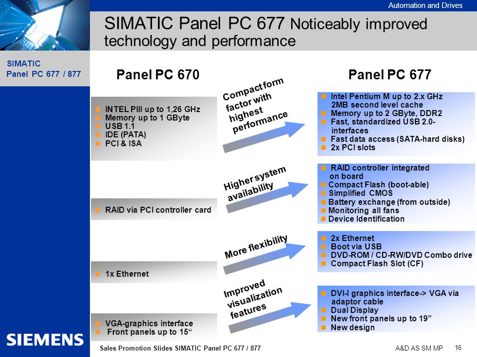 SIMATIC Panel PC 677 Noticeably improved technology and performance
