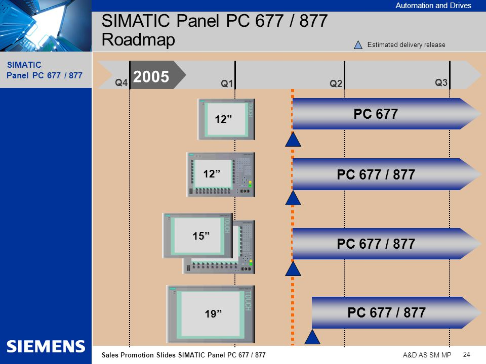 SIMATIC Panel PC 677 / 877 Roadmap