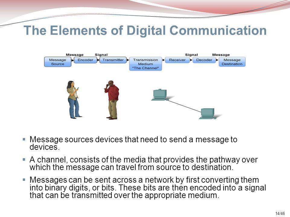 The Elements of Digital Communication