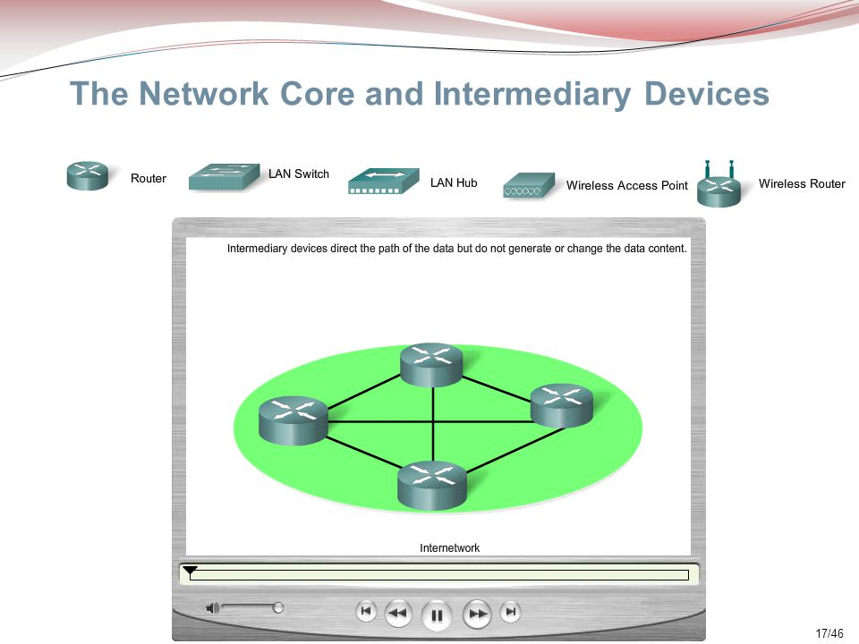 The Network Core and Intermediary Devices