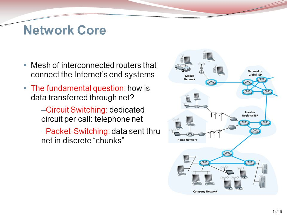 Network Core Mesh of interconnected routers that connect the Internet's end systems. The fundamental question: how is data transferred through net