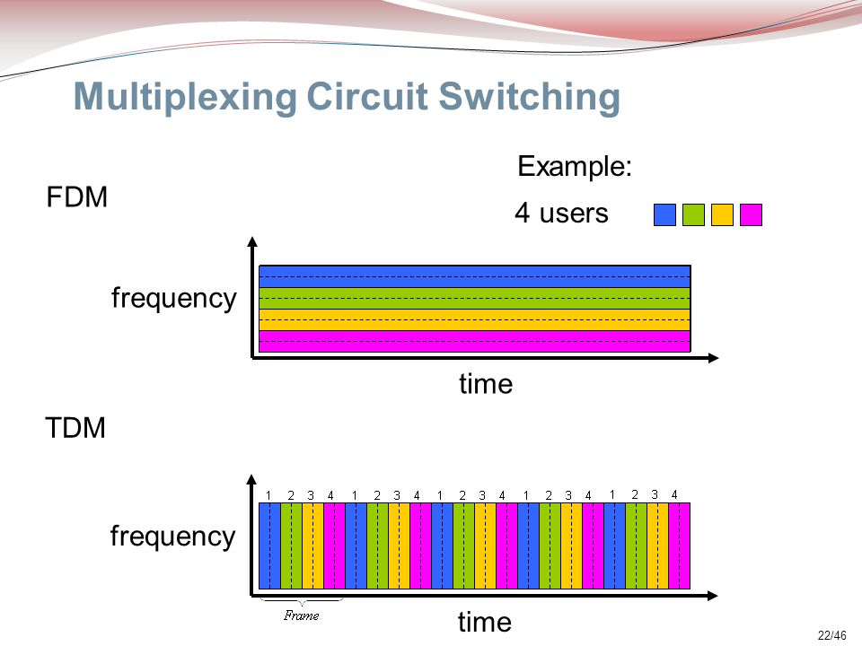Multiplexing Circuit Switching