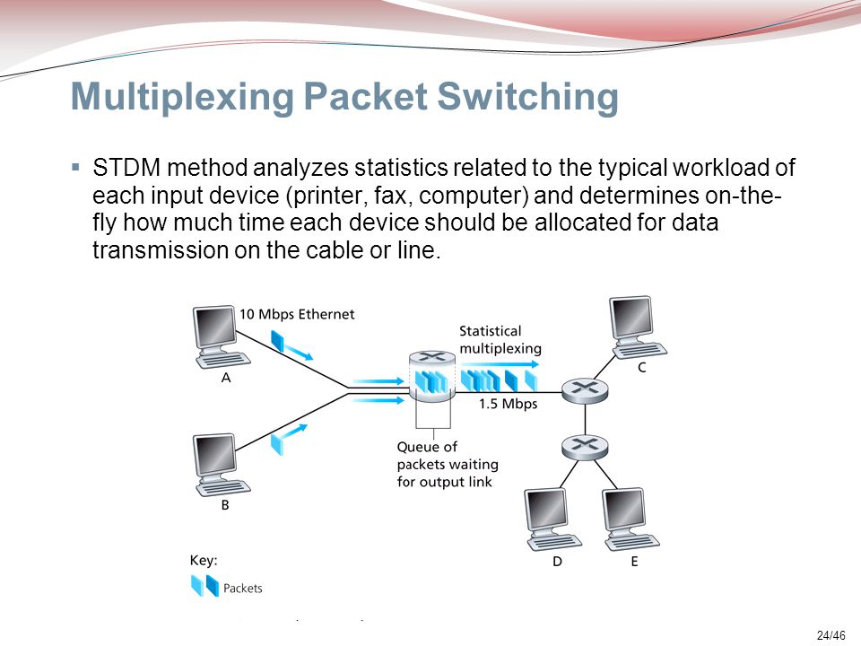 Multiplexing Packet Switching