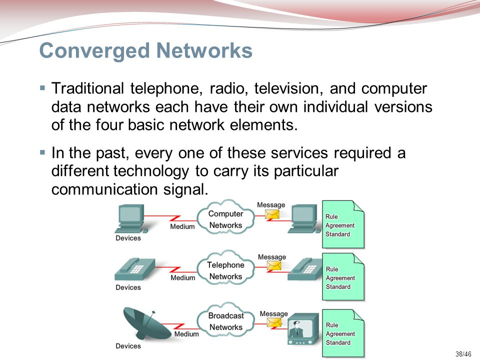 Converged Networks