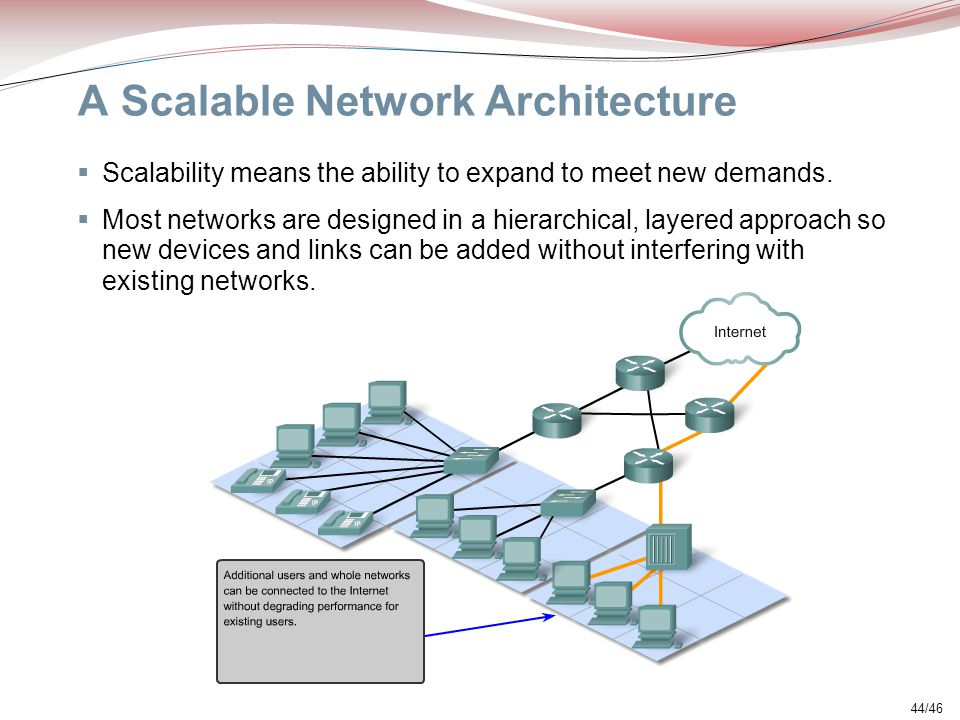 A Scalable Network Architecture