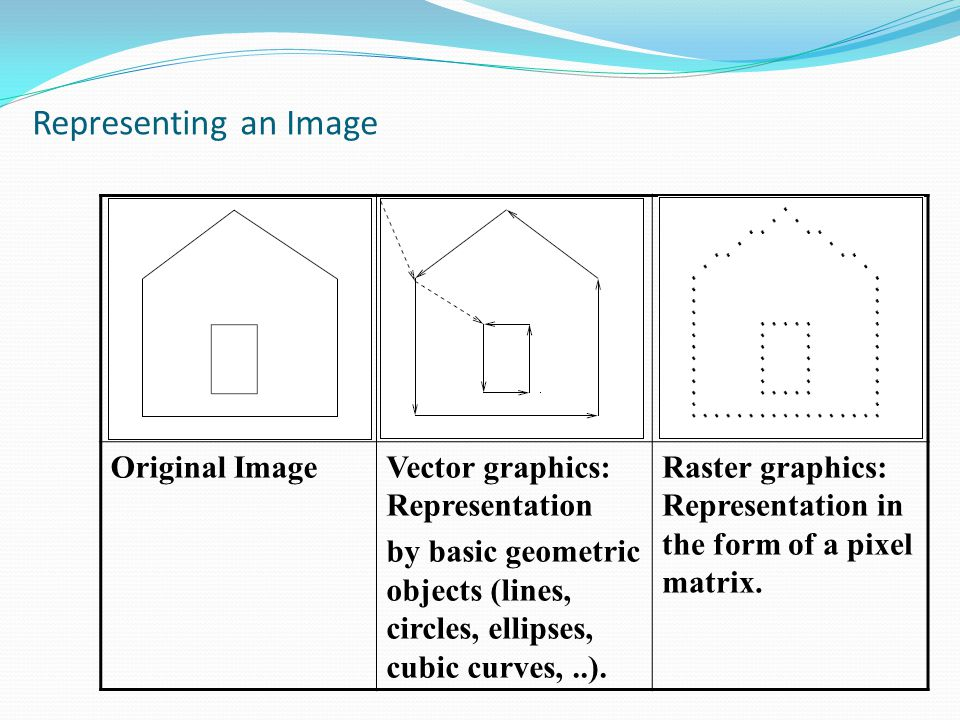 Representing an Image Original Image Vector graphics: Representation