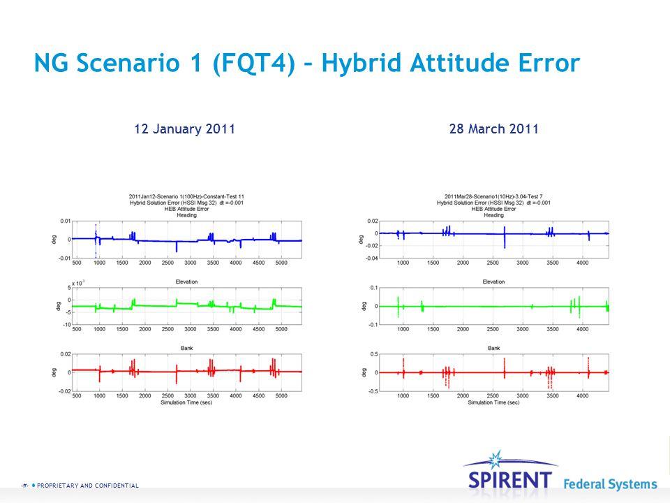 NG Scenario 1 (FQT4) – Hybrid Attitude Error