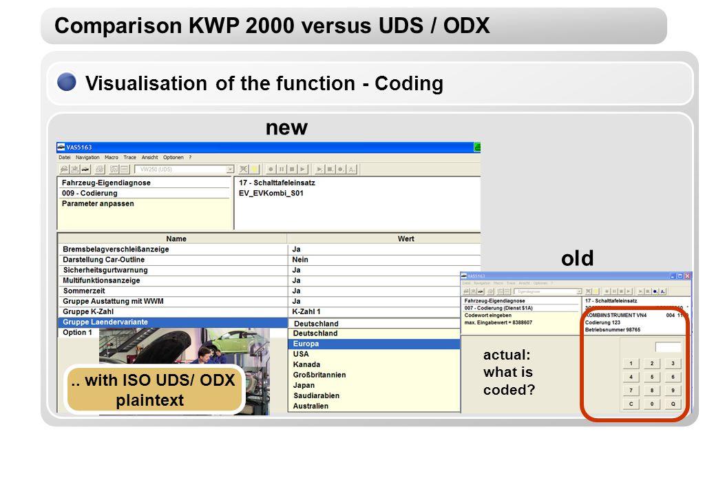 Comparison KWP 2000 versus UDS / ODX