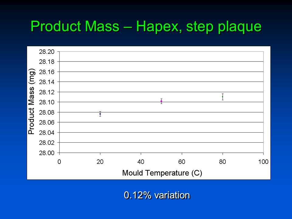 Product Mass – Hapex, step plaque