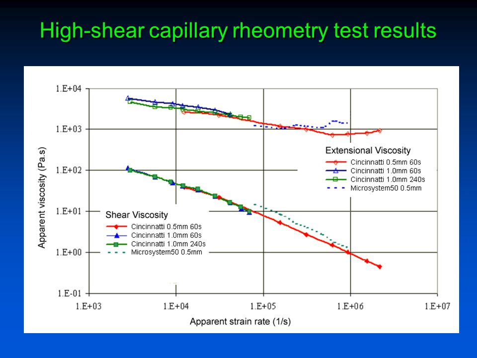 High-shear capillary rheometry test results