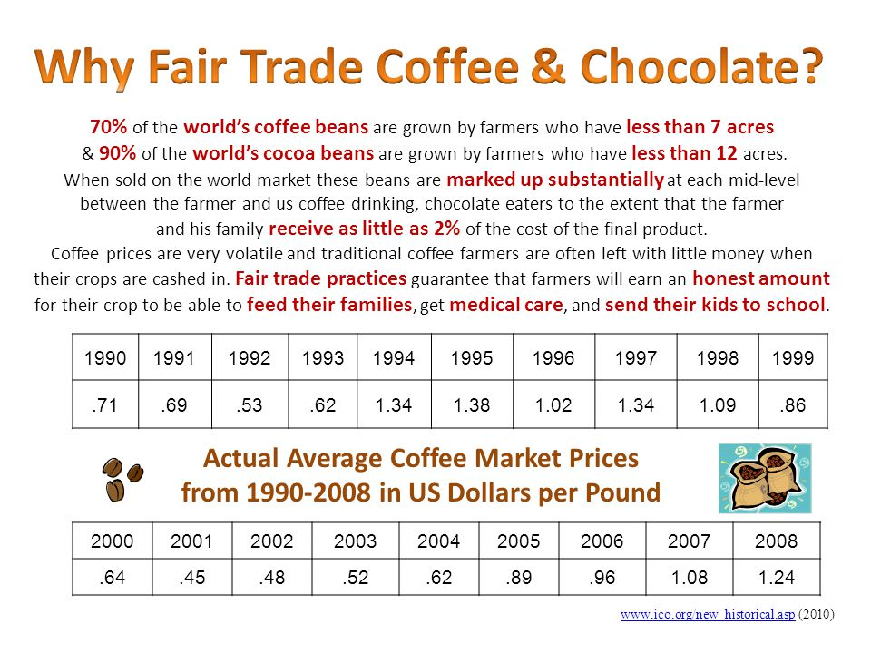Why Fair Trade Coffee & Chocolate