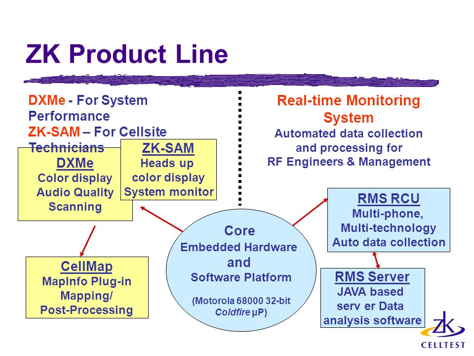 ZK Product Line Real-time Monitoring System