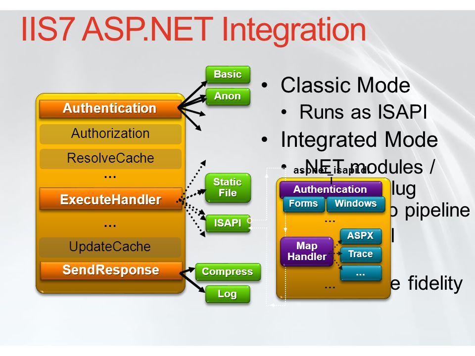 IIS7 ASP.NET Integration