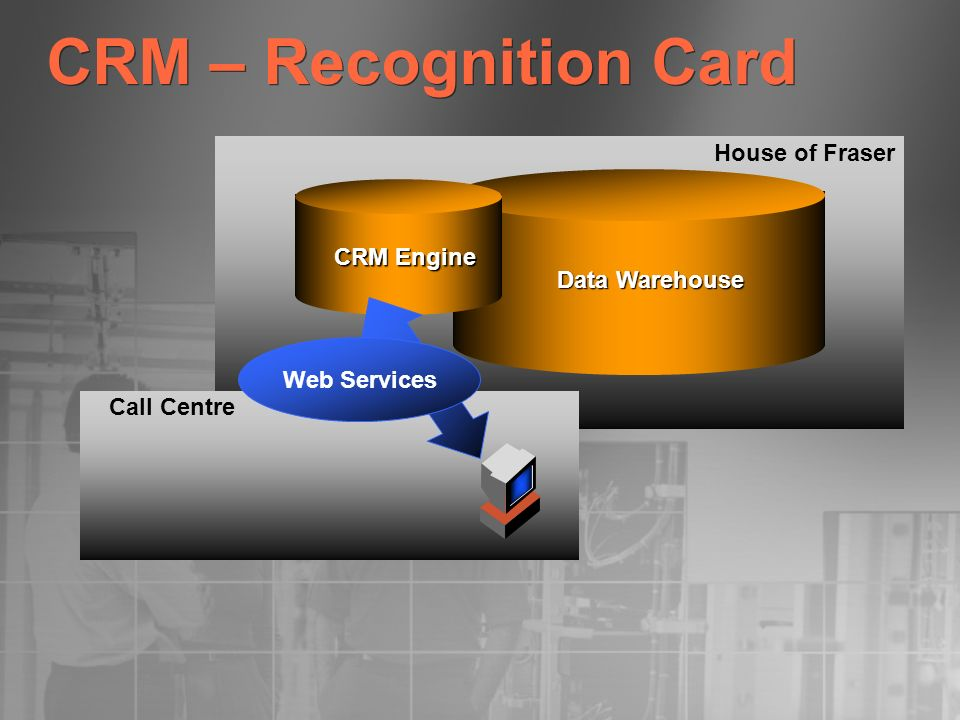 CRM – Recognition Card House of Fraser CRM Engine Data Warehouse