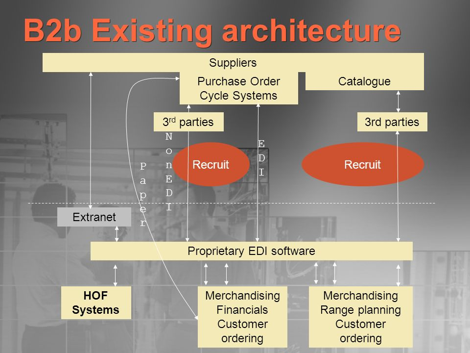 B2b Existing architecture