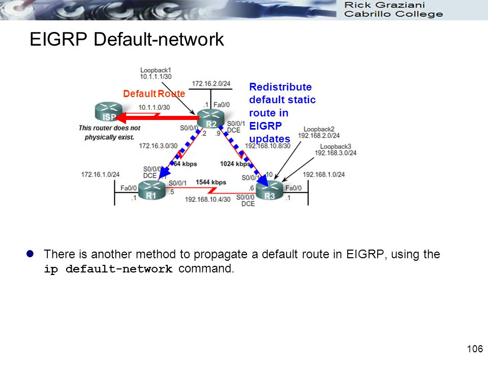 EIGRP Default-network
