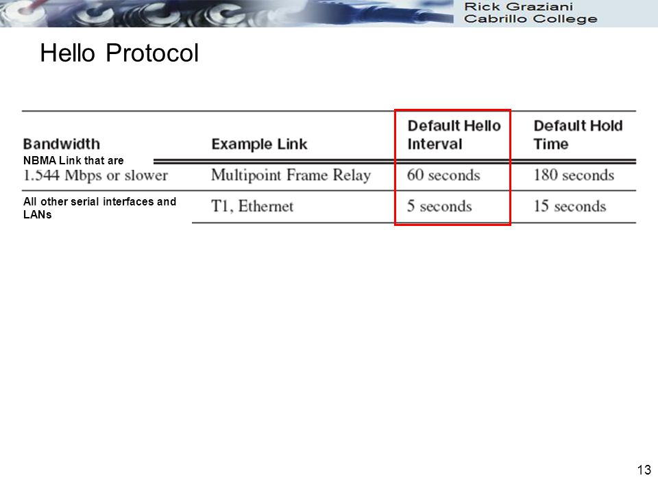 Hello Protocol NBMA Link that are All other serial interfaces and LANs