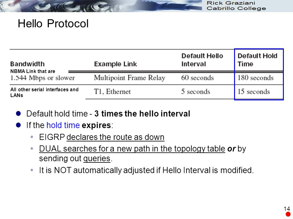 Hello Protocol Default hold time - 3 times the hello interval