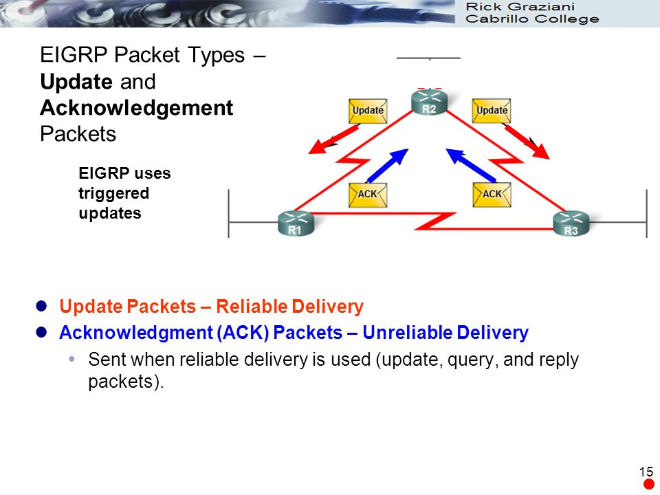 EIGRP Packet Types – Update and Acknowledgement Packets