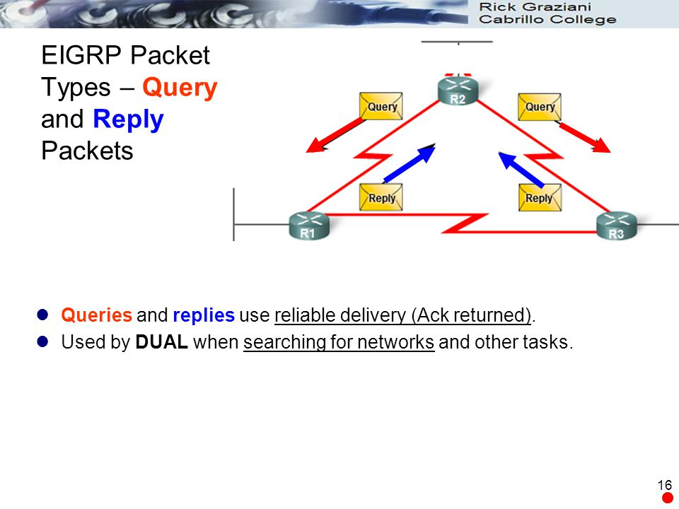 EIGRP Packet Types – Query and Reply Packets