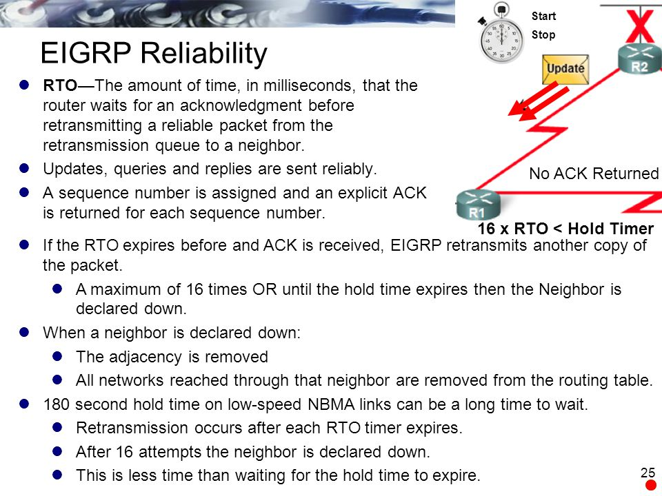 Start Stop. EIGRP Reliability.